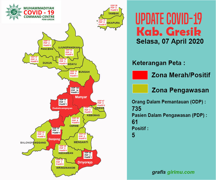 Update COVID-19 Kab Gresik Selasa (7/4) - Girimu